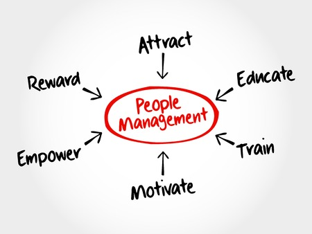People Management mind map flowchart business concept for presentations and reports