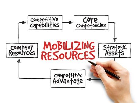 competencies: Mobilizing resources for competitive advantage, strategy mind map, business concept
