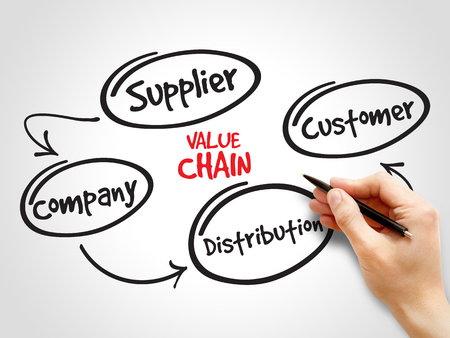 mapa de procesos: Valor pasos del proceso de la cadena, mapa estratégico mente, concepto de negocio