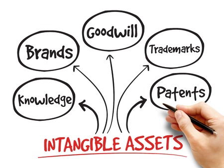 intangible: Intangible assets types, strategy mind map, business concept Stock Photo
