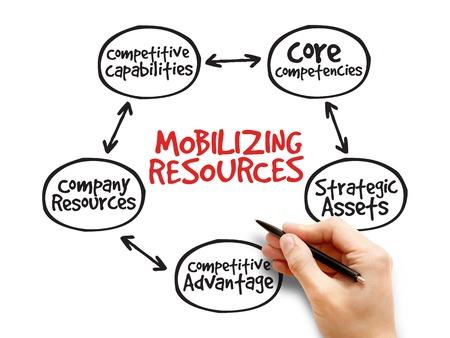 strategic advantage: Mobilizing resources for competitive advantage, strategy mind map, business concept
