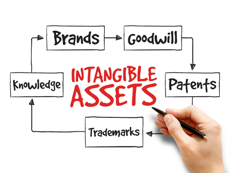 patents: Intangible assets types, strategy mind map, business concept Stock Photo