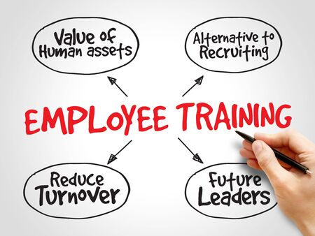 representations: Employee training strategy mind map, business concept