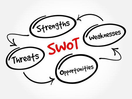 strengths: SWOT - (Strengths Weaknesses Opportunities Threats) business strategy mind map flowchart concept for presentations and reports