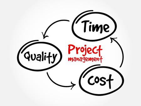 gestión de proyectos, tiempo de calidad coste mapa mental concepto de negocio diagrama de flujo para presentaciones e informes
