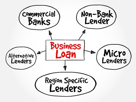 mindmap: Business Loan sources mind map flowchart business concept for presentations and reports Illustration