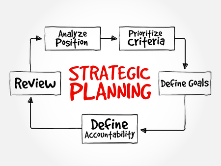 strategic position: Strategic Planning mind map flowchart business concept for presentations and reports