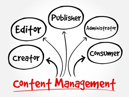contributor: Content Management contributor relationships mind map flowchart business concept for presentations and reports