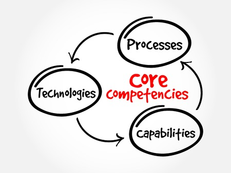 core strategy: Core Competencies mind map flowchart business concept for presentations and reports Illustration