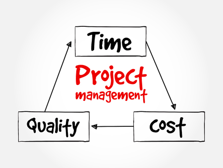 mindmap: Project management, time cost quality mind map flowchart business concept for presentations and reports