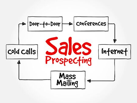 prospecting: Sales prospecting activities mind map flowchart business concept for presentations and reports