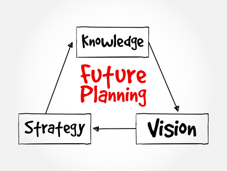 future vision: Future planning (knowledge, strategy, vision) mind map flowchart business concept for presentations and reports