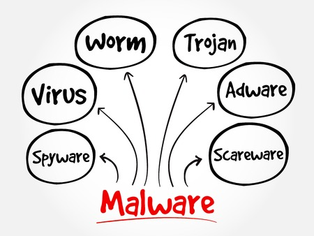 malware: Malware mind map flowchart business technology concept for presentations and reports