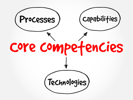 Core Competencies mind map flowchart business concept for presentations and reports Illustration