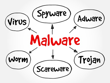 mindmap: Malware mind map flowchart business technology concept for presentations and reports