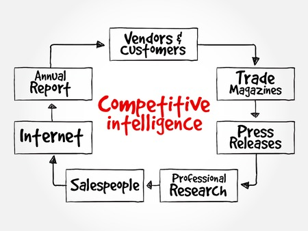 salespeople: Competitive Intelligence Sources mind map flowchart business concept for presentations and reports