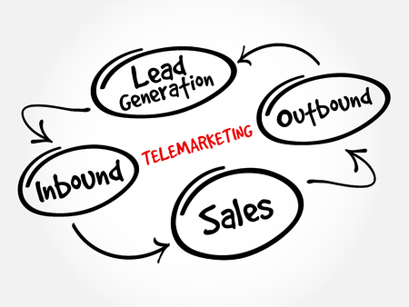 telemarketing: Telemarketing mind map flowchart business concept for presentations and reports Illustration