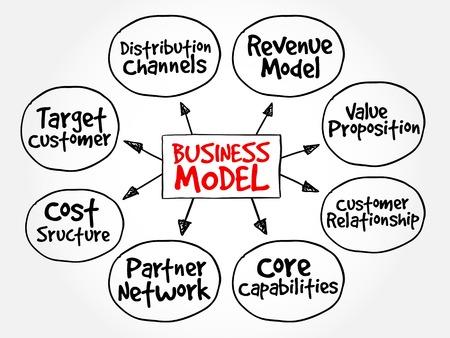 プレゼンテーションやレポートのビジネス モデル マインド マップ フローチャートのビジネス概念