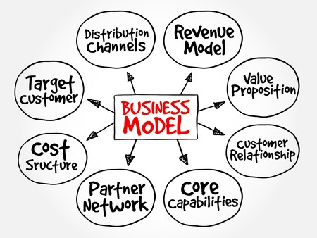 Business Model mindmap stroomschema business concept voor presentaties en verslagen