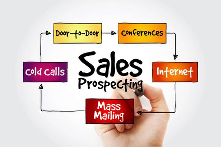 prospecting: Hand writing Sales prospecting activities mind map flowchart business concept for presentations and reports Stock Photo