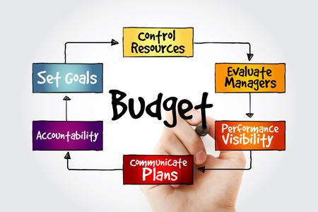 maintaining: Hand writing Purposes of maintaining Budget mind map flowchart business concept for presentations and reports