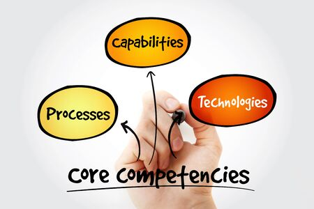 competencies: Hand writing Core Competencies mind map flowchart business concept for presentations and reports