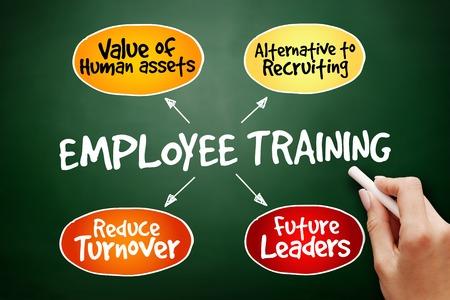 mindmap: Hand drawn Employee training strategy mind map, business concept on blackboard