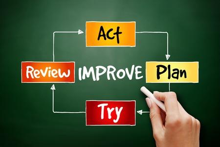 mapa de procesos: dibujado a mano proceso de mejora continua, la estrategia de mapa mental, concepto de negocio en la pizarra Foto de archivo