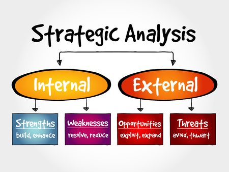 Strategic Analysis flow chart, business concept