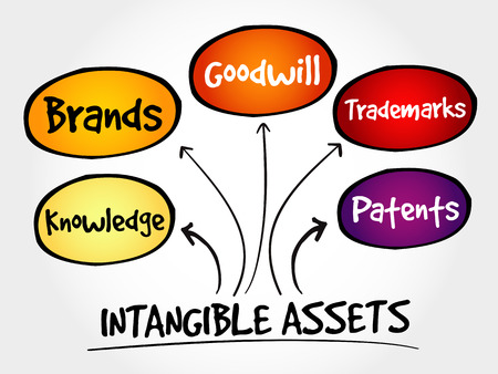Tipos de activos intangibles, mapa mental de estrategia, concepto de negocio