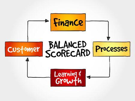 balanced scorecard: Balanced scorecard perspectives, strategy mind map, business concept