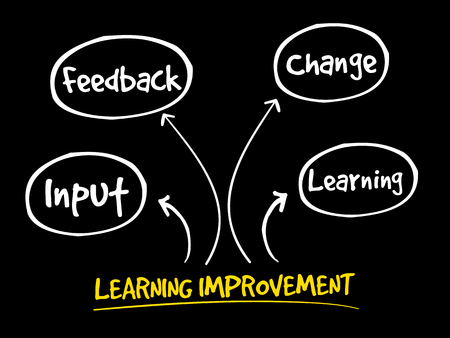 Learning improvement mind map, business strategy concept