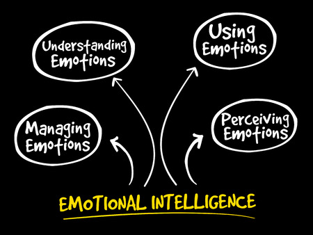 Emotional intelligence mind map, business concept.