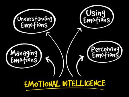 Emotional intelligence mind map, business concept.
