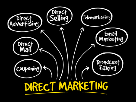 Direct marketing mind map, business management strategy Illustration
