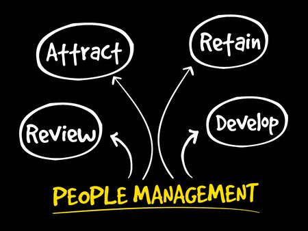 reviews: People management mind map, business strategy concept