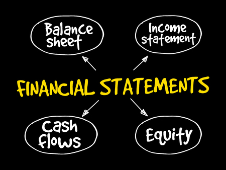 Financial statements mind map, business management strategy Vettoriali