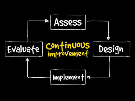 継続的な改善プロセスのサイクル、ビジネス コンセプト