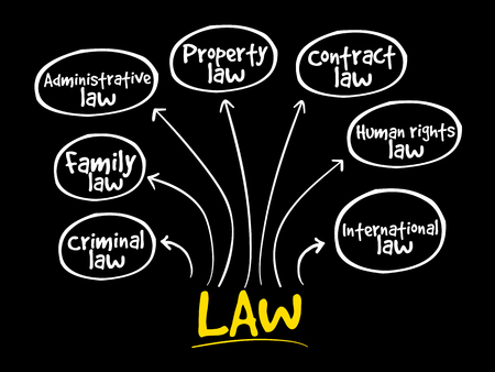 Law practices mind map, business concept strategy Illustration