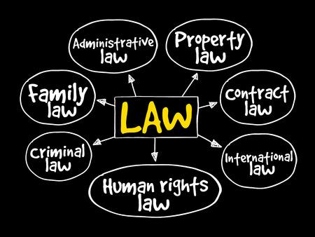マインド マップ、ビジネス コンセプト戦略法務します。