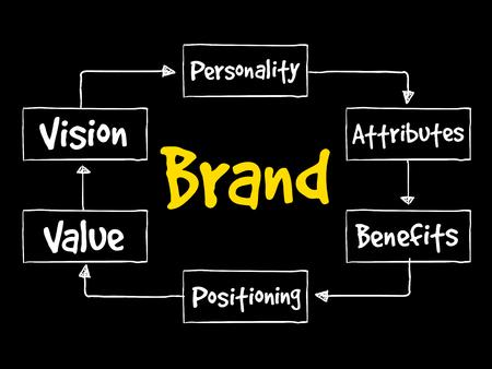 posicionamiento de marca: Brand value mind map, business concept
