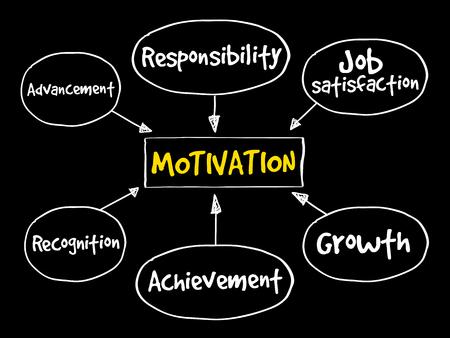 Motivation mind map, business concept