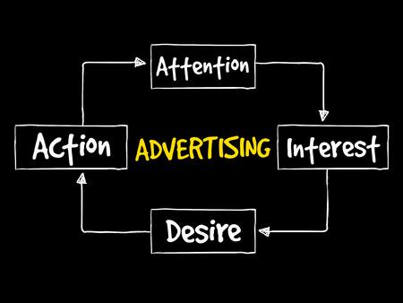 Advertising business mind map concept background Illustration