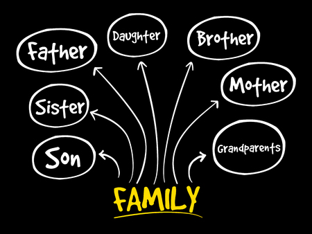 Family mind map concept vector illustration.