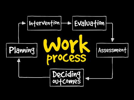 Proceso de trabajo mapa mental, concepto de negocio