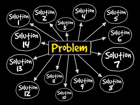 problème résolution mind mind map concept