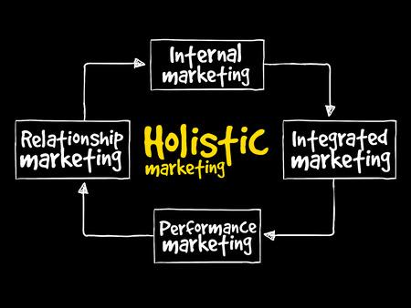 Holistic marketing mind map, business concept background