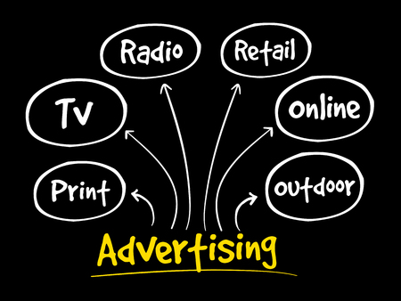 Advertising media mind map, business concept background