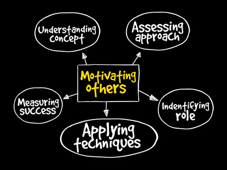 Motivating others mind map, business concept background