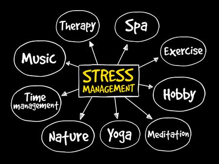 tactics: Stress Management mind map, business concept background